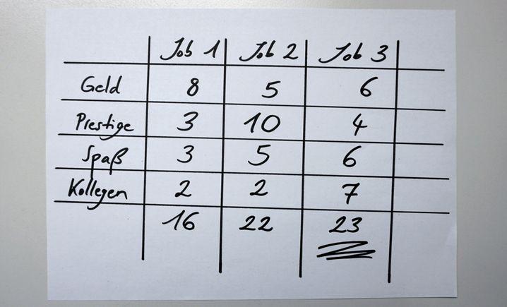 Rechenexempel: Wie gut schlagen sich Job 1, 2 und 3 auf einer Skala von 1 bis 10 in den verschiedenen Bereichen?