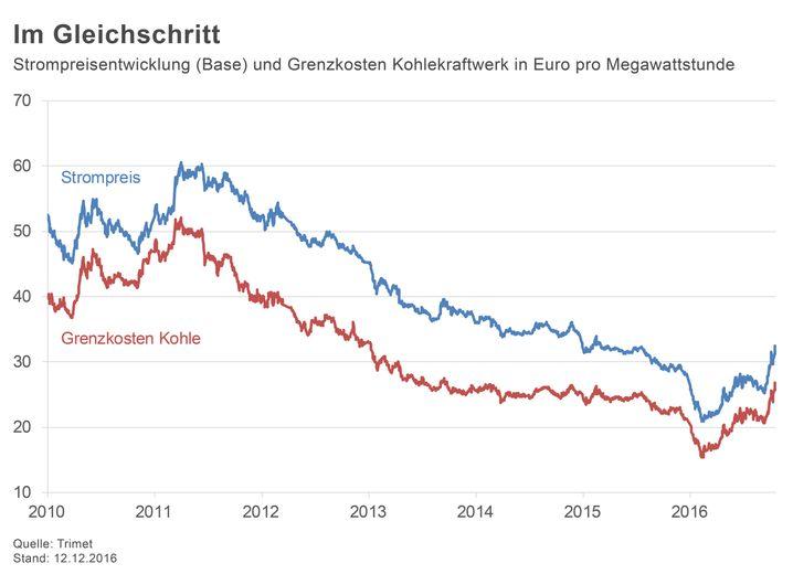 Im Gleichschritt: Strompreisentwicklung (Base) und Grenzkosten Kohlekraftwerk in Euro pro Megawattstunde