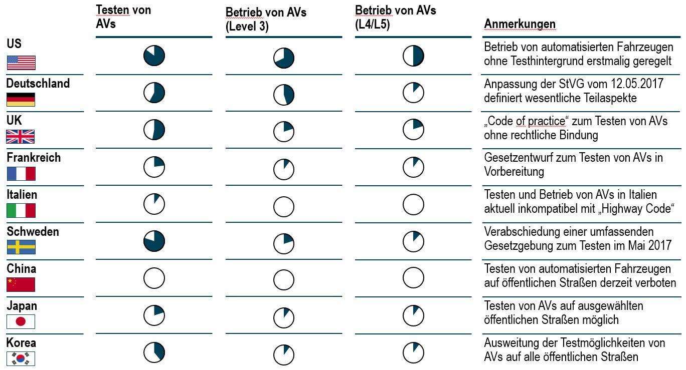 EINMALIGE VERWENDUNG Roland Berger - AV Index ¿ Q4 / 2017 - Grafik - 05