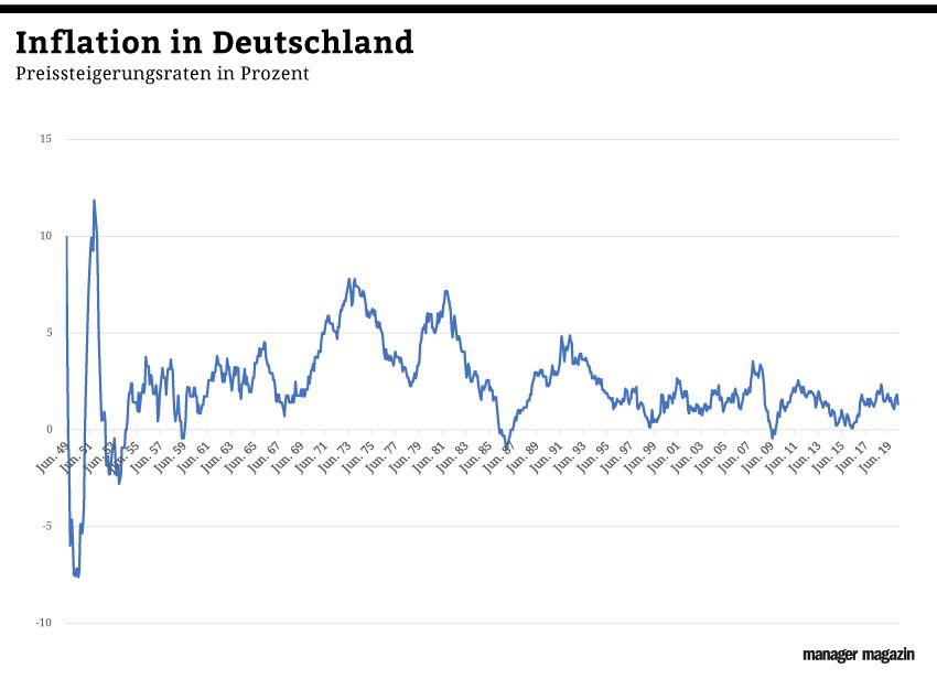 GRAFIK Börsenkurse der Woche / KW 16/2020 / Inflation Deutschla