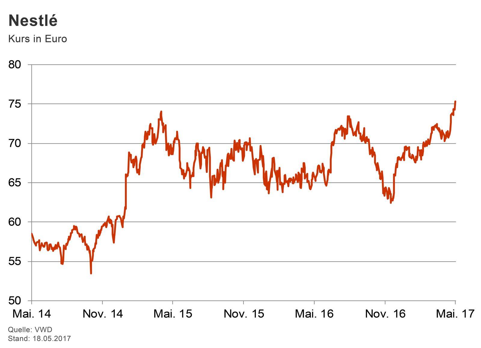 GRAFIK Börsenkurse der Woche / Nestle