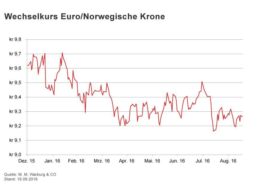 GRAFIK Börsenkurse der Woche / KW 37 / Wechselkurs Euro Norwegi