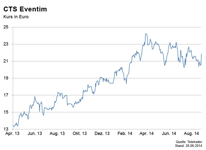 GRAFIK Börsenkurse der Woche / CTS Eventim