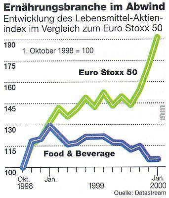 Ernährungsbranche im Abwind: Entwicklung des Lebensmittel-Aktien-Index im Vergleich zum EuroStoxx 50