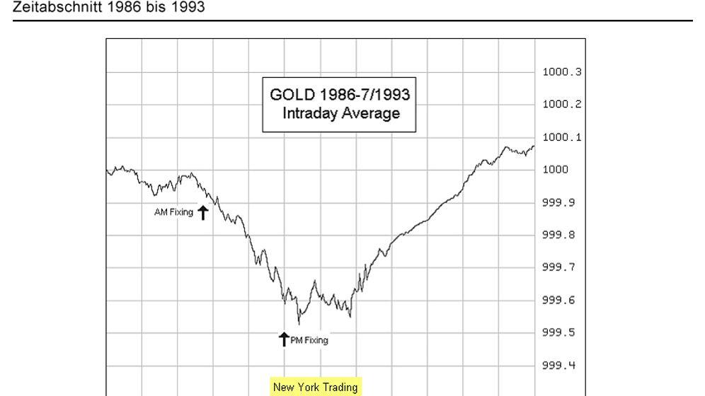 Zentralbanken im Fokus: So wird angeblich am Goldpreis gedreht