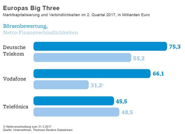 Europas Big Three: Marktkapitalisierung und Verbindlichkeiten im 2. Quartal 2017, in Milliarden Euro