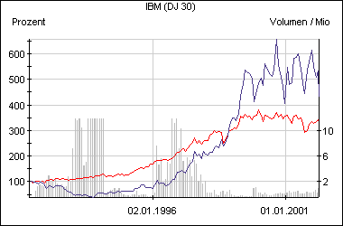 Die IBM-Aktie im Vergleich zum Dow Jones (rot)