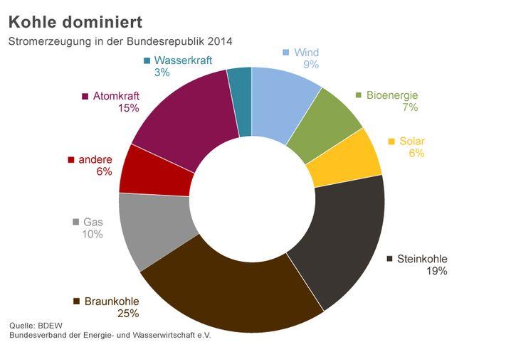 Grafik: Strommix in Deutschland 2014 - zum Vergrößern bitte klicken