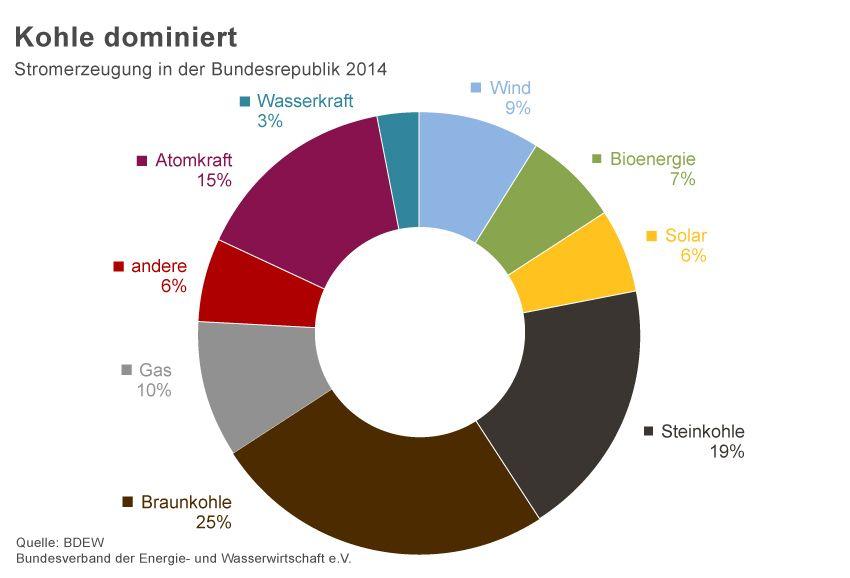 GRAFIK Stromerzeugung Bundesrepublik 2014