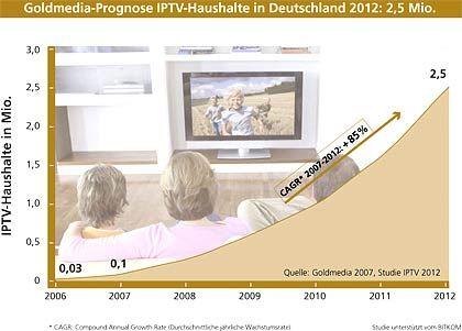 Prognose: Bis 2012 könnte die Zahl der IPTV-Haushalte in Deutschland spürbar ansteigen