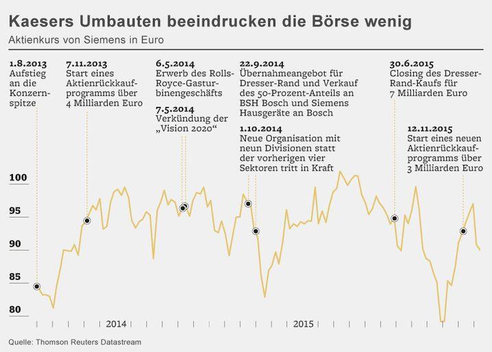 Siemens: Kaesers Umbauten beeindrucken die Börse bislang wenig