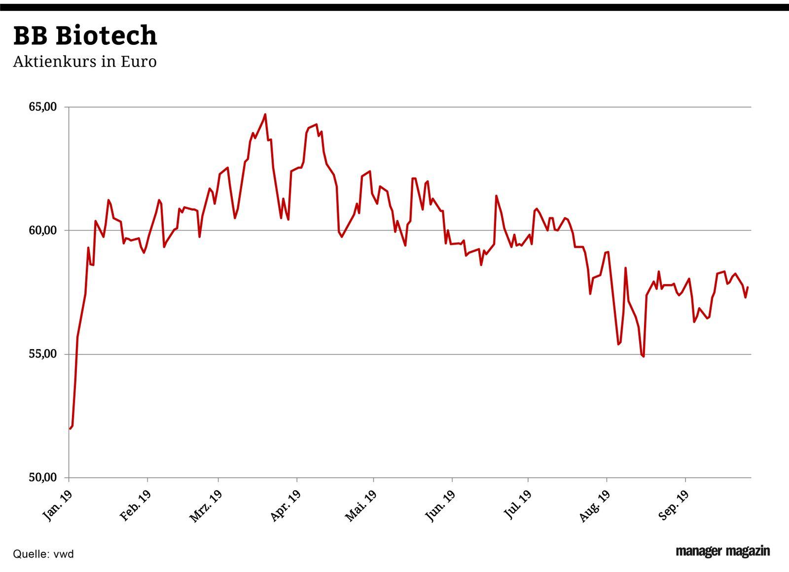 Chart der Woche   KW41   BB Biotech