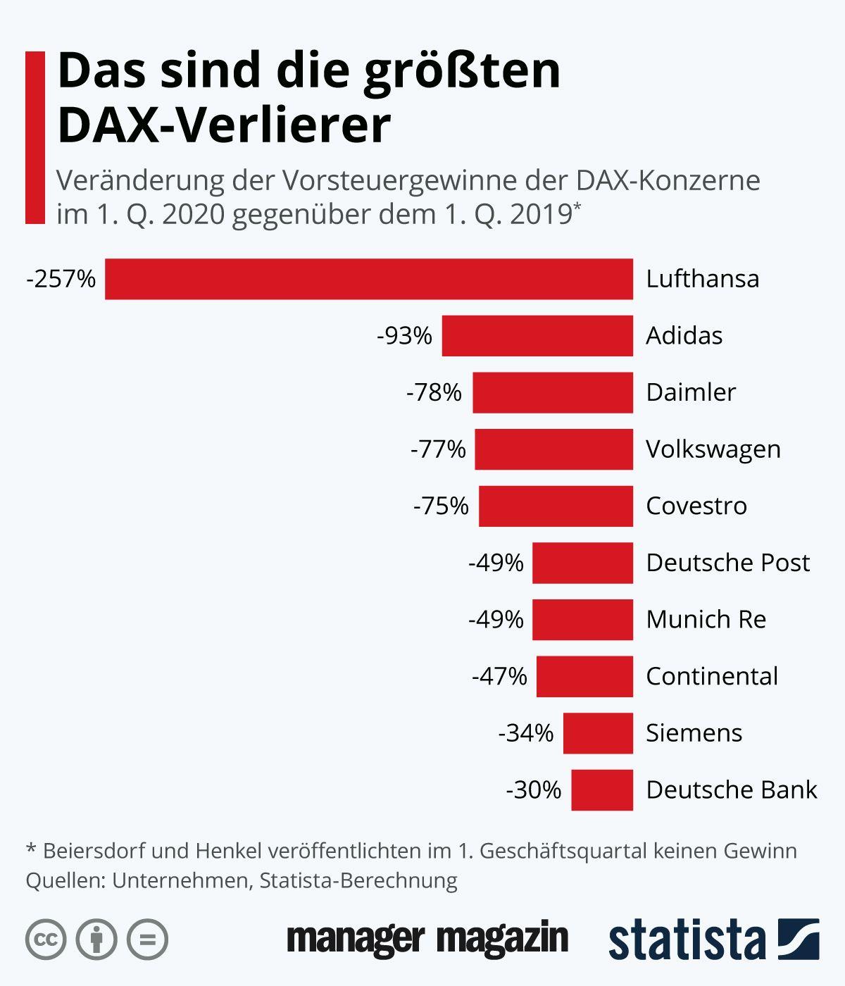 Chart der Woche   KW21   Das sind die größten DAX-Verlierer