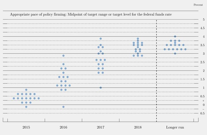 """Der """"Dot Plot"""" der Fed: 3 Prozent Zinsen in drei Jahren? (zum Vergrößern bitte auf das Bild klicken)"""
