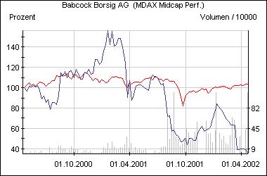 Die Babcock-Aktie im Vergleich zum MDax (rot)