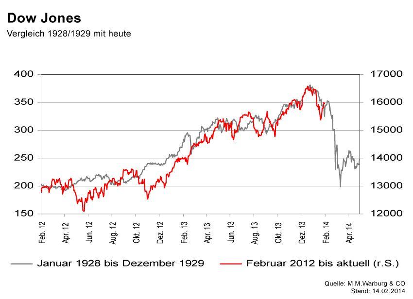 GRAFIK Börsenkurse der Woche / KW7 2014 / #1 Dow Jones