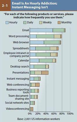 E-Mail, Textverarbeitung, Internet-Browser: Viel mehr braucht der moderne Angestellte nicht zum Arbeiten