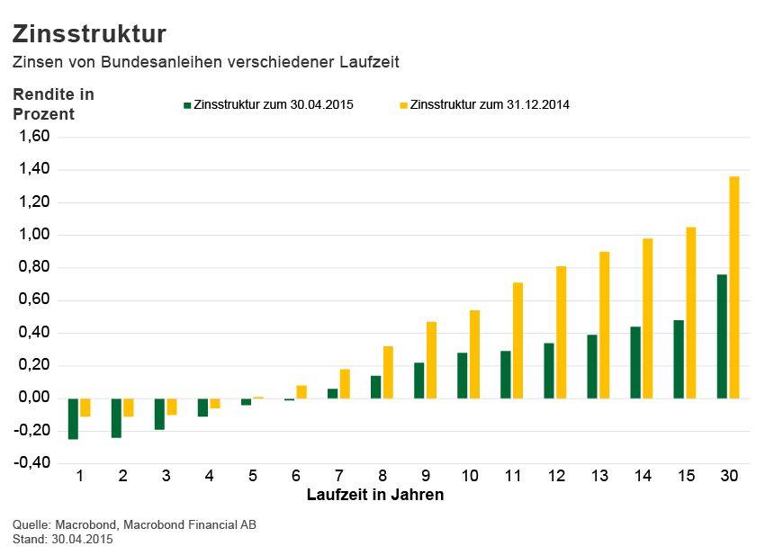 GRAFIK Börsenkurse der Woche / Zinsstruktur