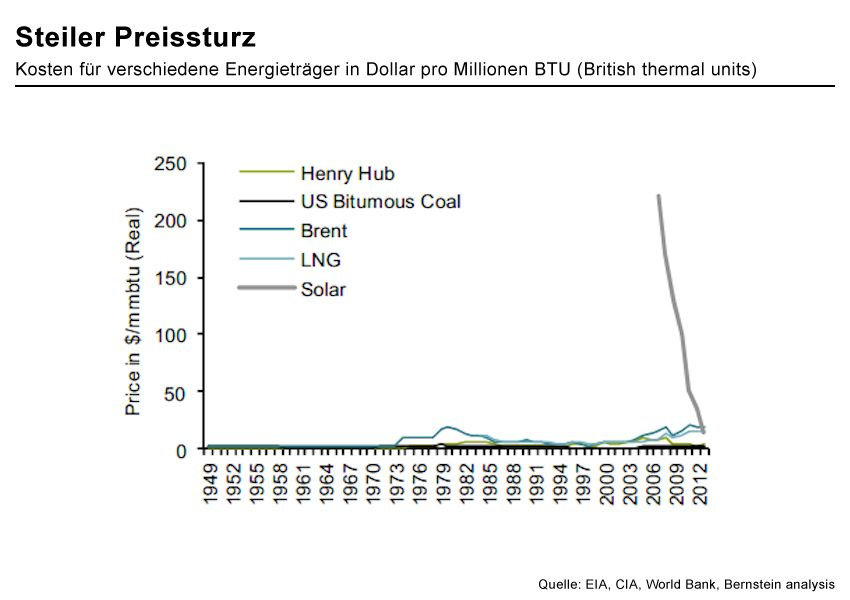 GRAFIK Solarindustrie / Steiler Preissturz