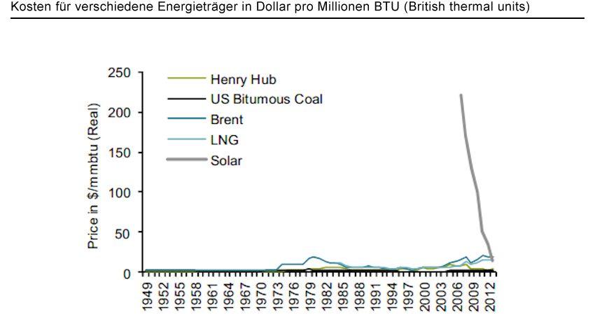Preissturz: Der Preis für Solarenergie (graue Linie) ist steil abgestürzt und inzwischen billiger als Öl (blaue Linie) und Gas - diese Entwicklung bedroht das Geschäftsmodell zahlreicher Konzerne