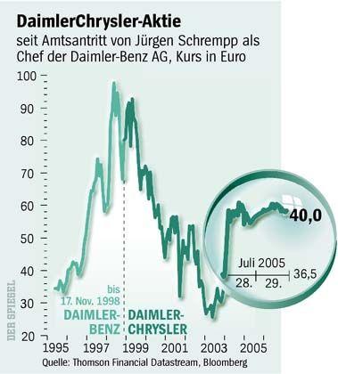 Grafik: DaimlerChrysler-Aktie nach Schrempps Rücktrittankündigung