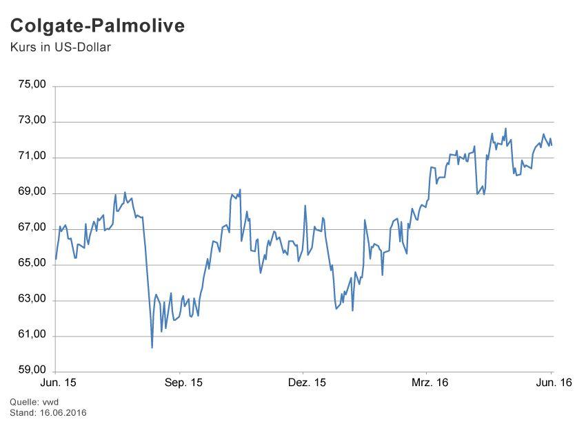 GRAFIK Börsenkurse der Woche / 2016 / KW 24 / Colgate