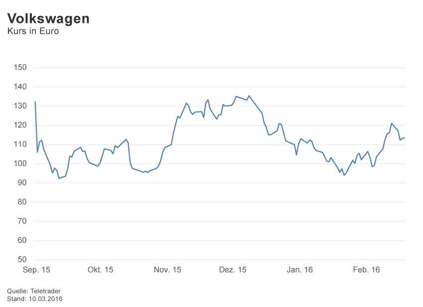 GRAFIK Börsenkurse der Woche / 2016 / KW 10 / Volkswagen