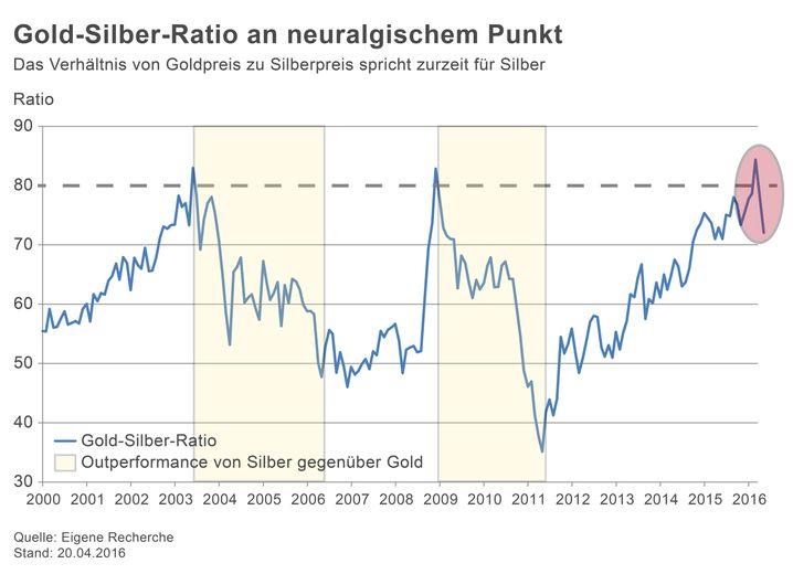 Die Gold-Silber-Ratio ist nach ihrem Ausflug über die 80 wieder auf knapp über 70 gefallen - dank eines starken Anstiegs des Silberpreises in den vergangenen Wochen