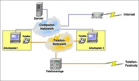 Getrennte Netze: Telefonfestnetz und Internet