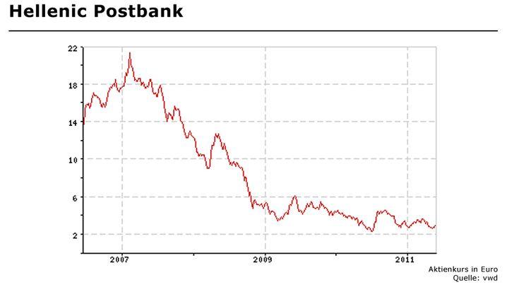 Auf Talfahrt: Griechische Unternehmen enttäuschen Investoren