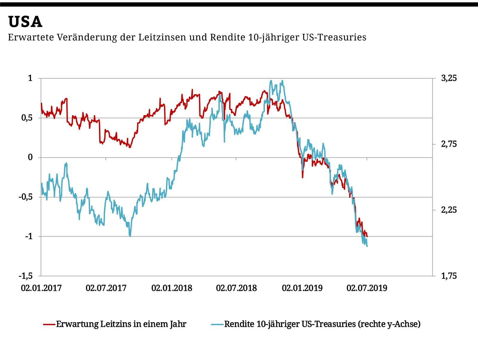 Chart der Woche | KW28 | Leitzins USA