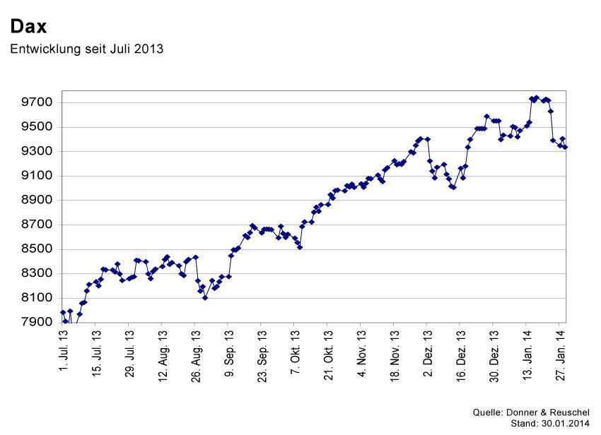 GRAFIK Börsenkurse der Woche / KW5 2014 / #DAX