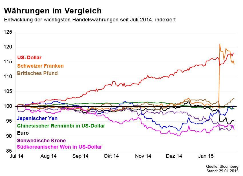 GRAFIK Börsenkurse der Woche / Währungen