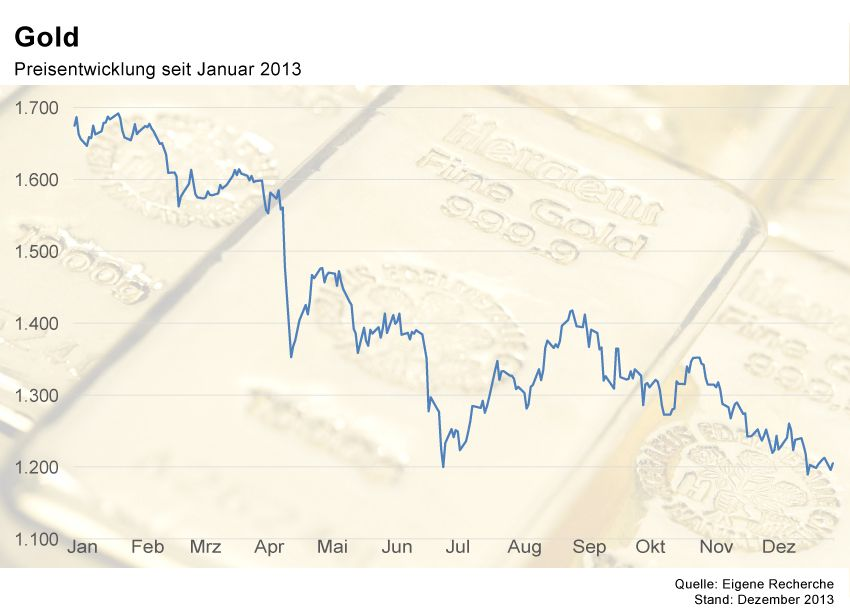 GRAFIK Börsenkurse der Woche / KW1 2014 / Gold