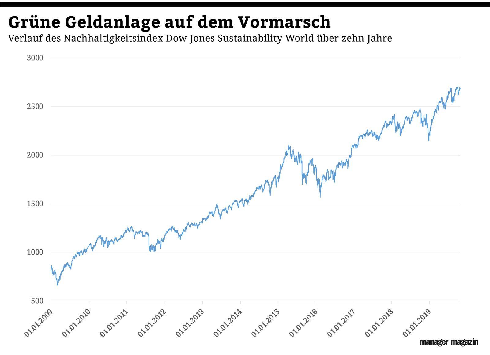 Chart der Woche | KW44 | Grüne Geldanlagen