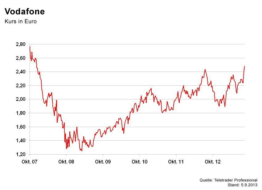 GRAFIK Börsenkurse der Woche / Vodafone
