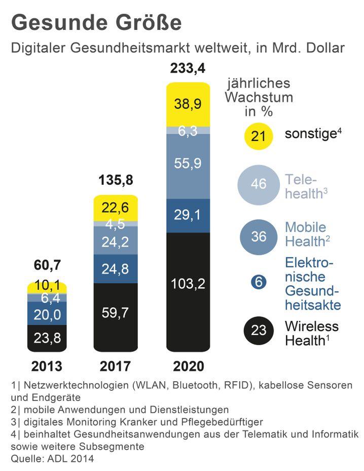 Gesunde Größe: Digitaler Gesundheitsmarkt weltweit, in Mrd. Dollar