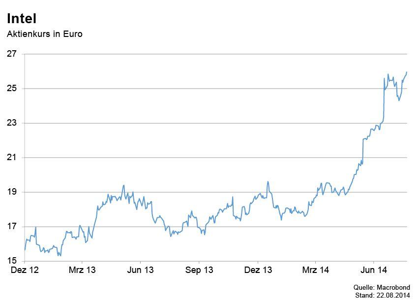 GRAFIK Börsenkurse der Woche / INtel