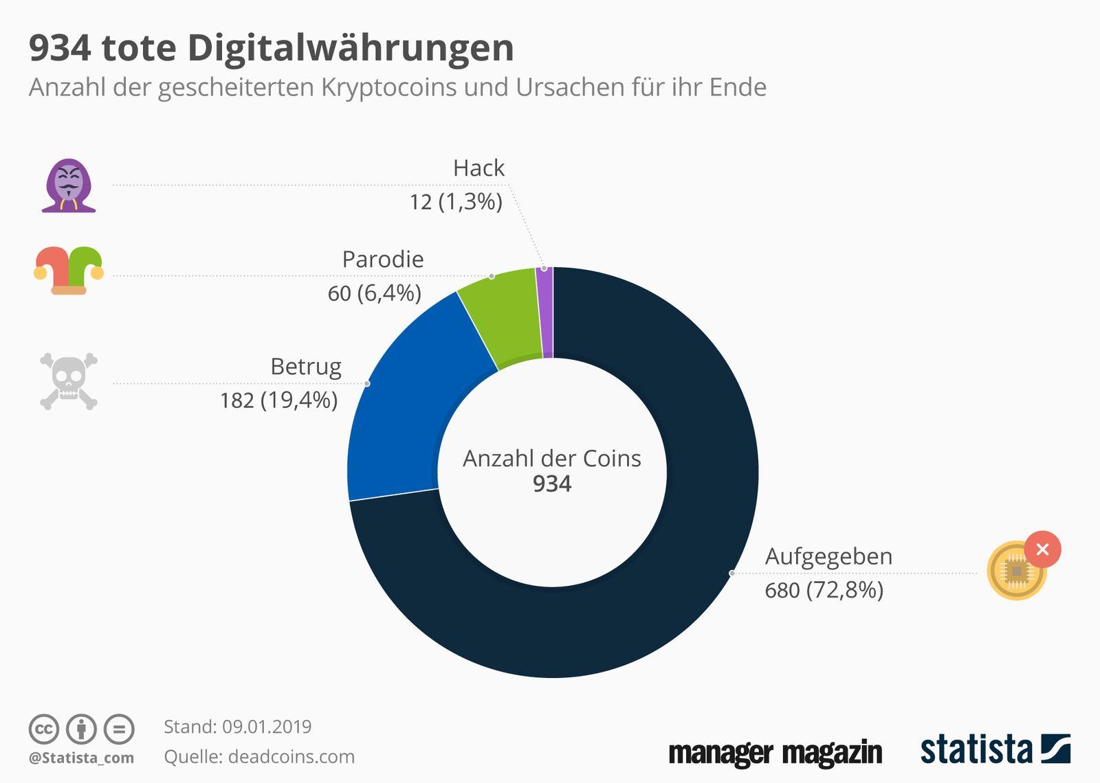 GRAFIK der Woche tote Digitalwährungen