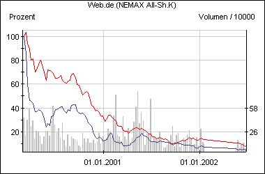 Die Web.de-Aktie im Vergleich zum Nemax All Share (rot)