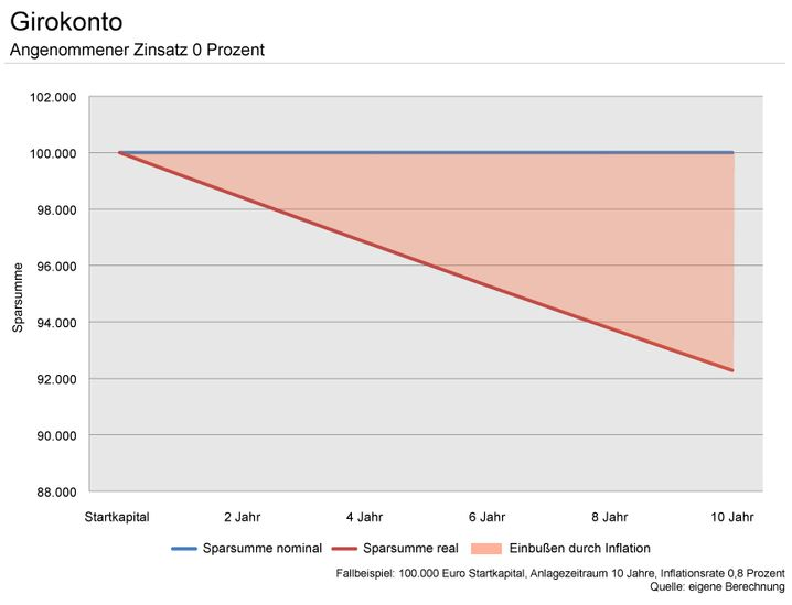 Das Girokonto eignet sich nicht für Erspartes - die Grafik zeigt, warum (bitte anklicken)