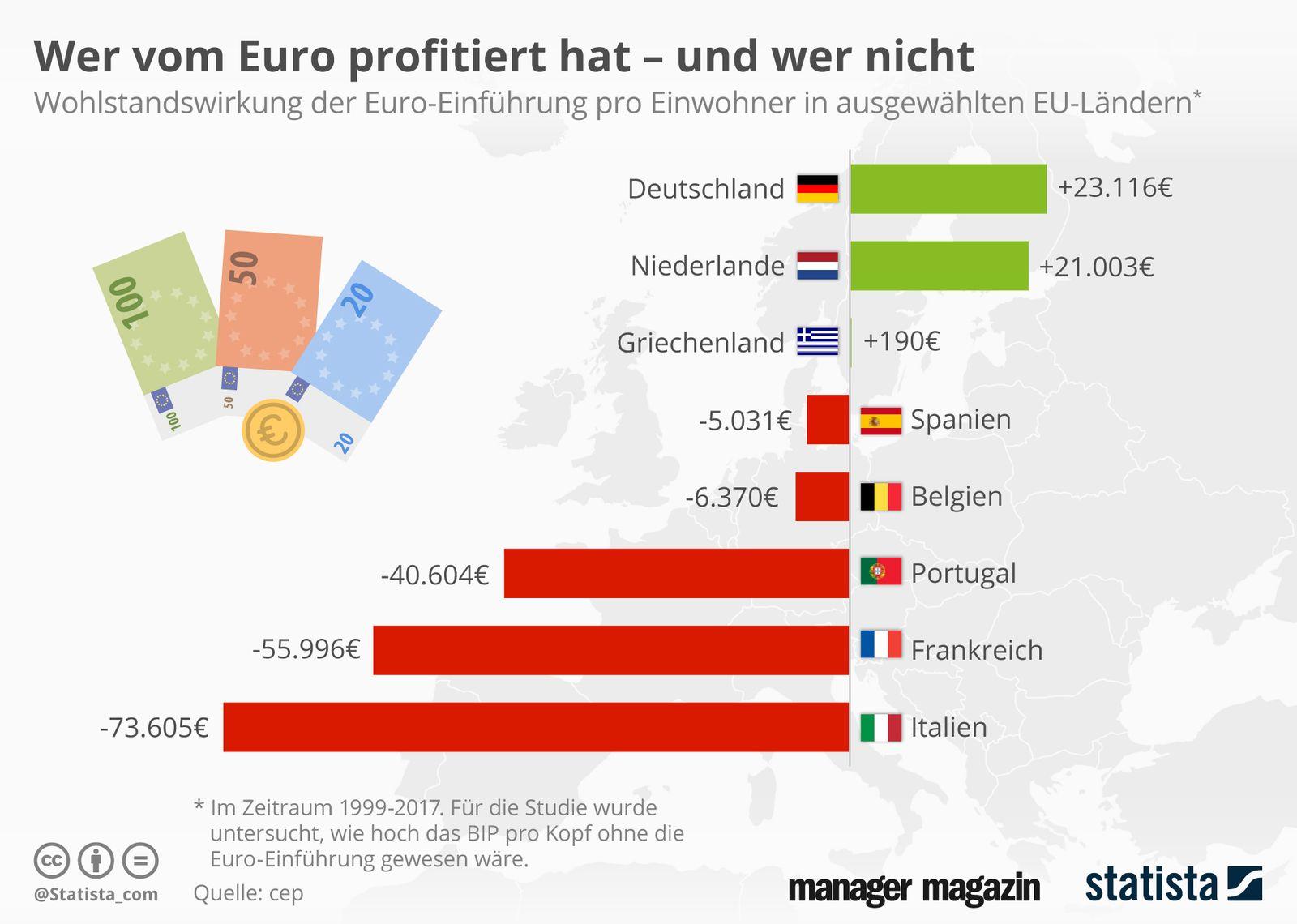EINMALIGE VERWENDUNG Statista   Wer vom Euro profitiert hat und wer nicht