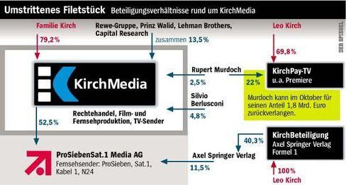 Die Struktur der KirchMedia