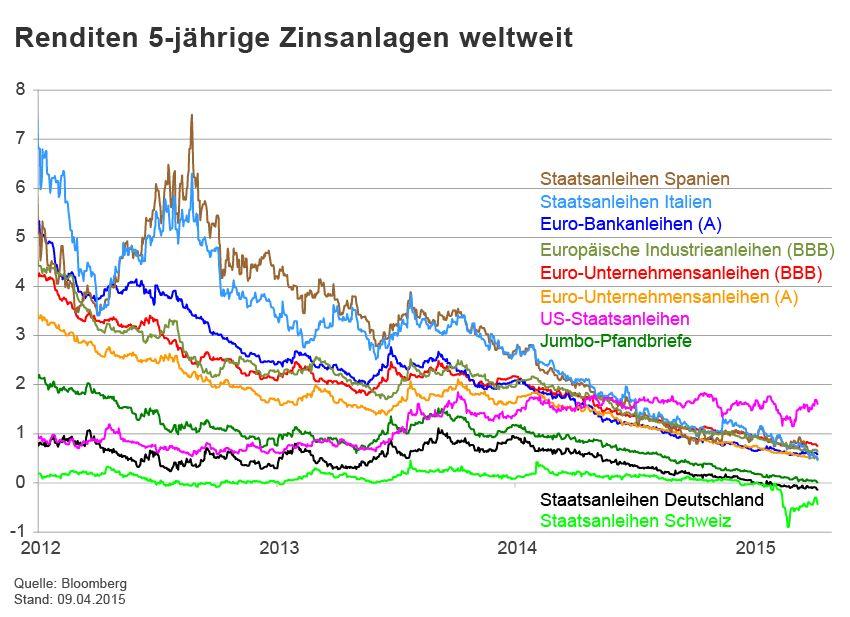 GRAFIK Börsenkurse der Woche / Staatsanleihen