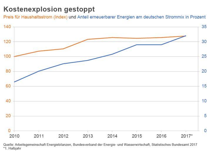 Strompreise und Ökostrom-Anteil im Zeitverlauf