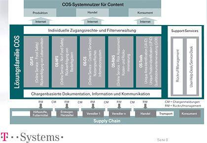 Commodity Online Services: Systemnutzer für Content