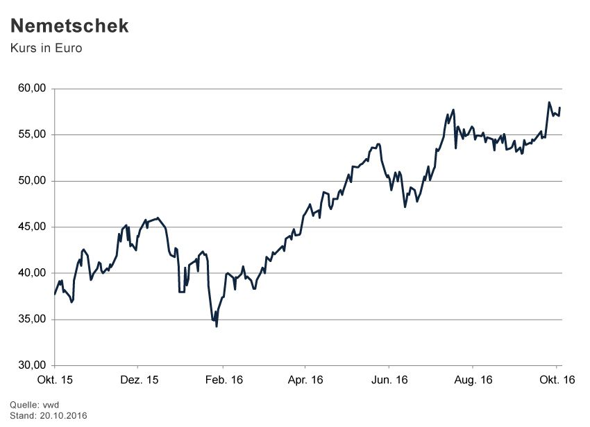 GRAFIK Börsenkurse der Woche / 2016 / KW 42 / Nemetschek