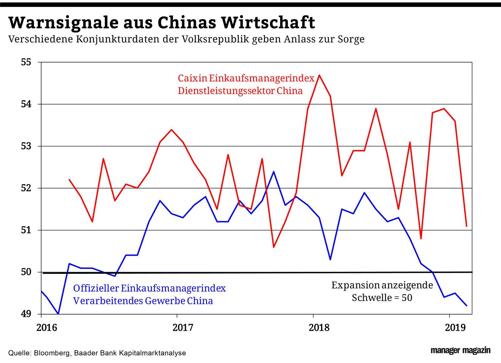 Chart der Woche   KW12   China Wirtschaftsmythos