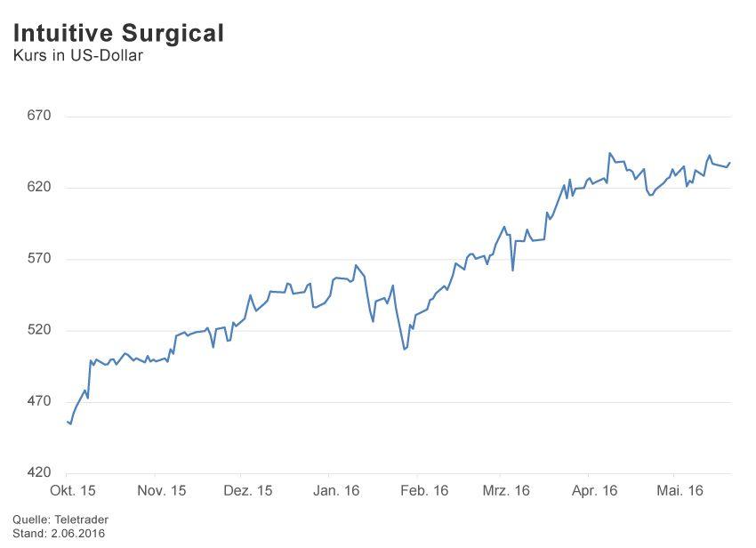 GRAFIK Börsenkurse der Woche / 2016 / KW 22 / Intuitive Surgica