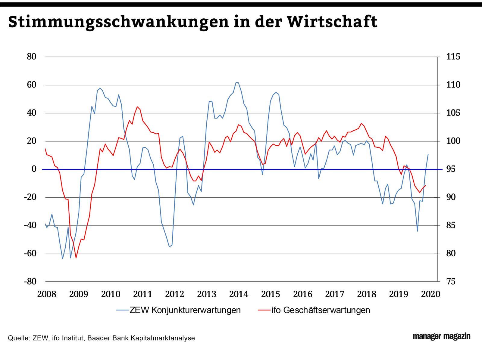 Chart der Woche   KW51   WEZ